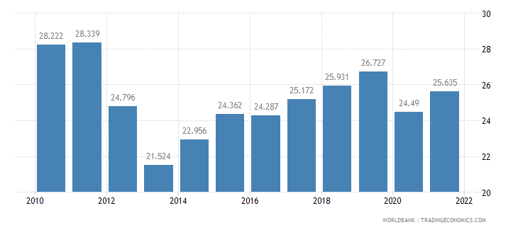 nigeria employment to population ratio ages 15 24 total percent wb data