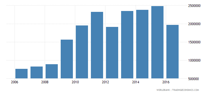 nigeria enrolment in secondary education private institutions both sexes number wb data