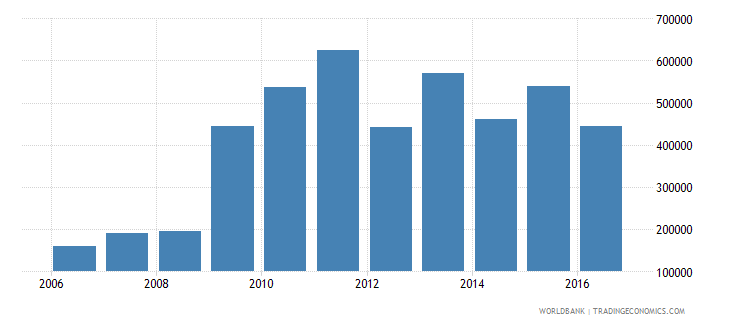 nigeria enrolment in upper secondary education private institutions female number wb data