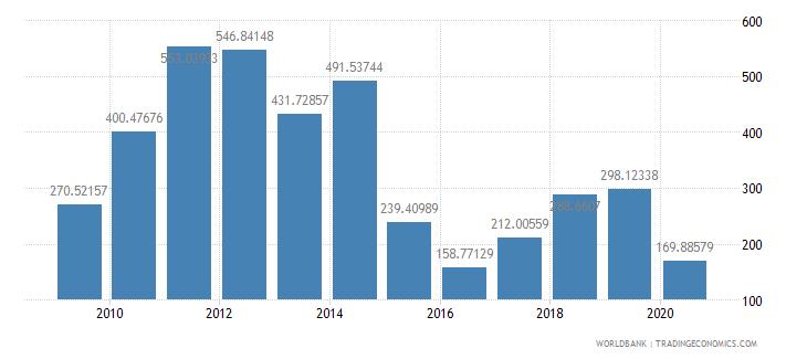 nigeria export value index 2000  100 wb data