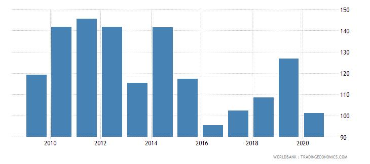 nigeria export volume index 2000  100 wb data