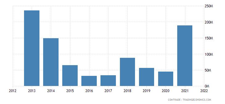nigeria exports aluminum