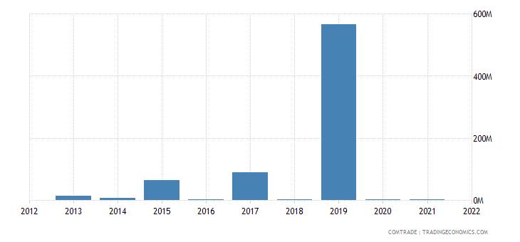 nigeria exports angola