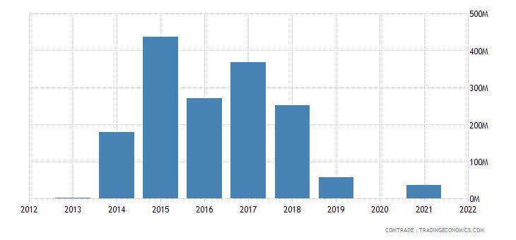 nigeria exports argentina