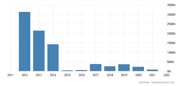 nigeria exports australia mineral fuels oils distillation products