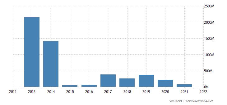 nigeria exports australia