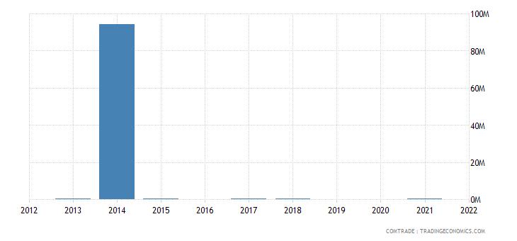 nigeria exports austria