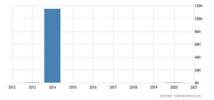 nigeria exports bahamas