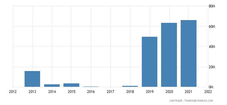 nigeria exports bangladesh