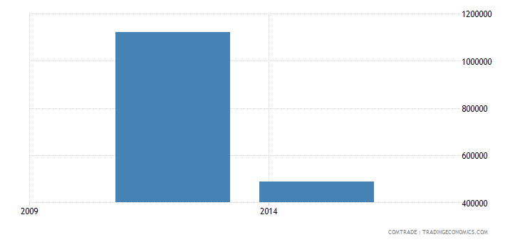 nigeria exports bhutan
