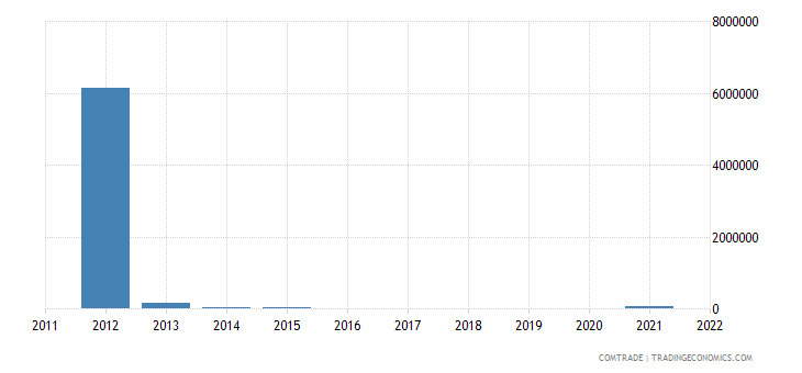 nigeria exports bolivia