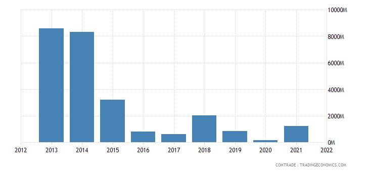 nigeria exports brazil