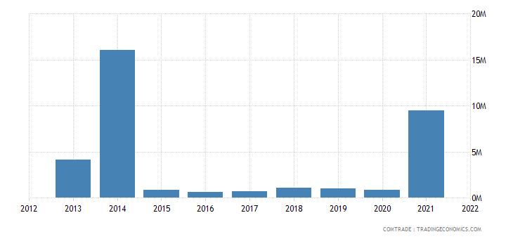nigeria exports bulgaria