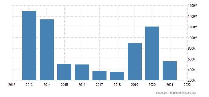 nigeria exports cameroon
