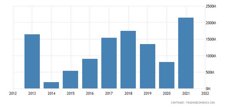 nigeria exports canada