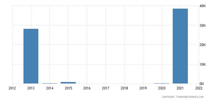 nigeria exports chile