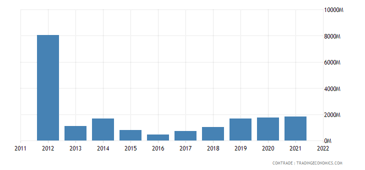 nigeria exports china