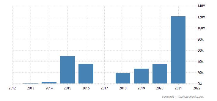 nigeria exports colombia