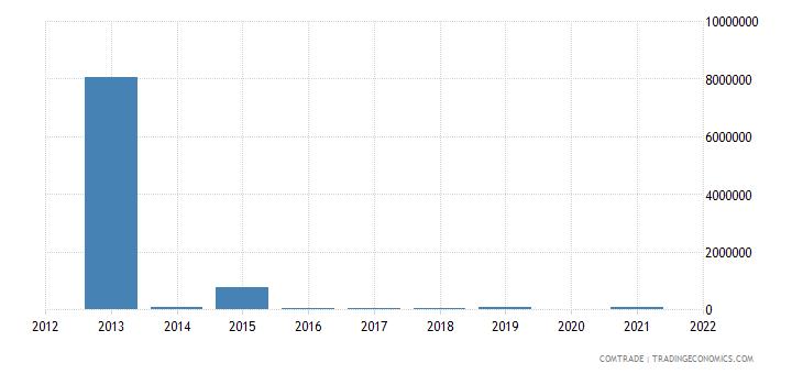 nigeria exports cyprus