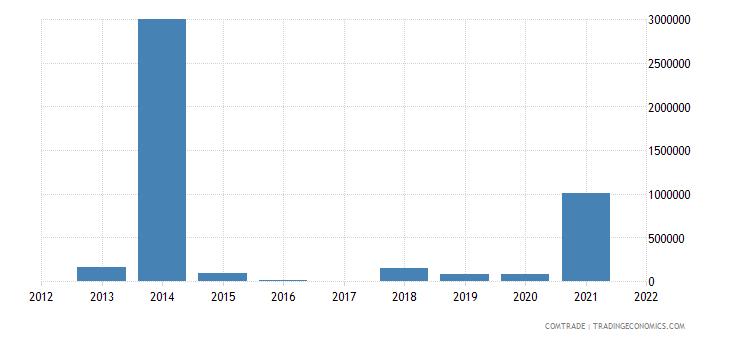 nigeria exports czech republic