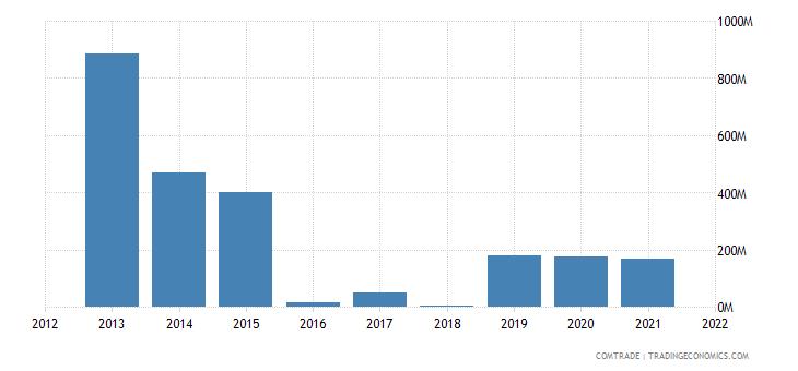 nigeria exports denmark