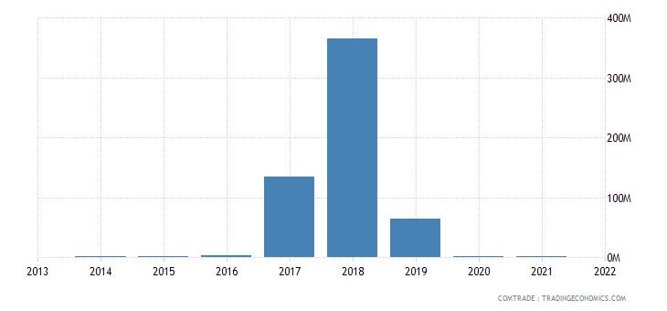 nigeria exports dominican republic