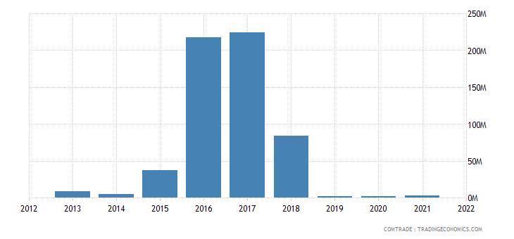 nigeria exports egypt