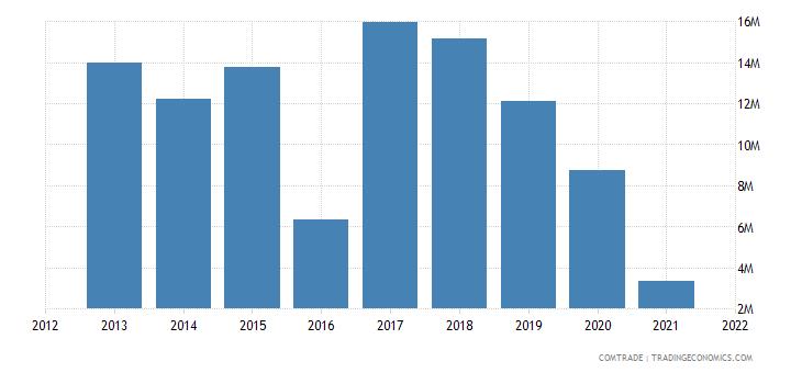 nigeria exports estonia