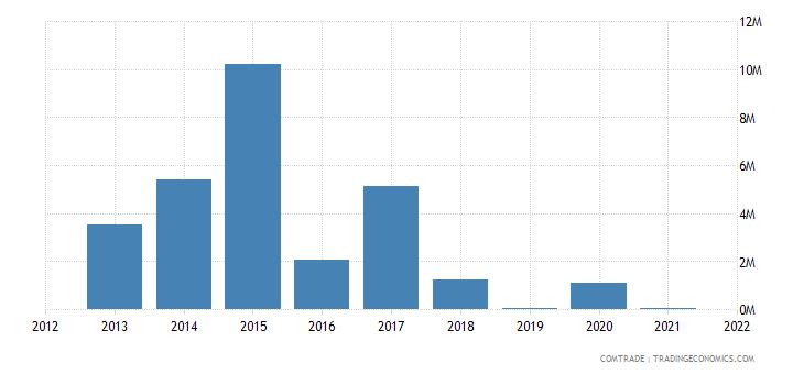 nigeria exports ethiopia