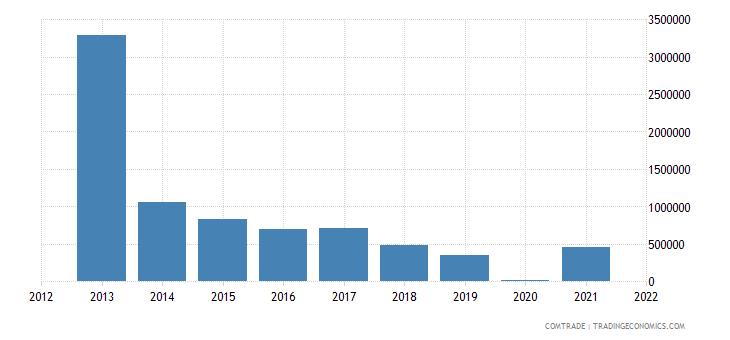 nigeria exports finland