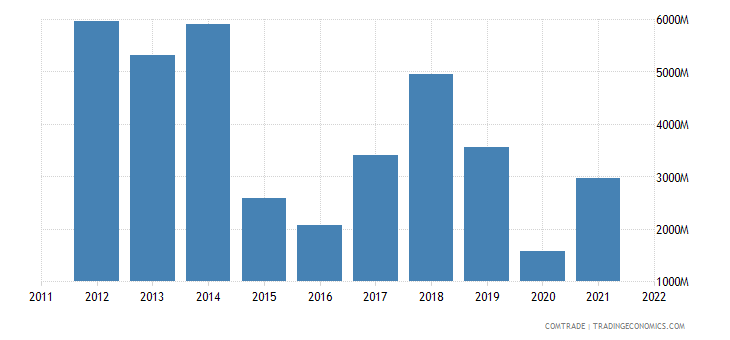 nigeria exports france