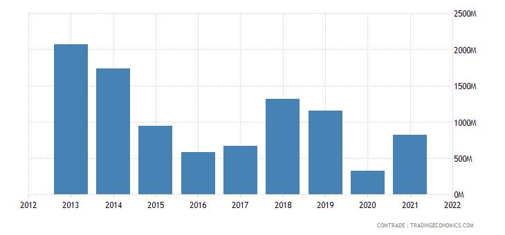 nigeria exports germany