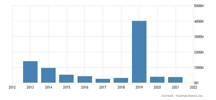 nigeria exports ghana