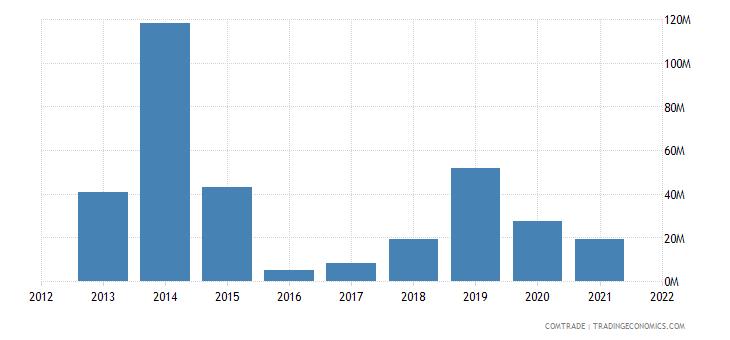 nigeria exports greece