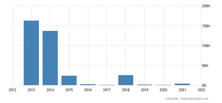 nigeria exports hong kong