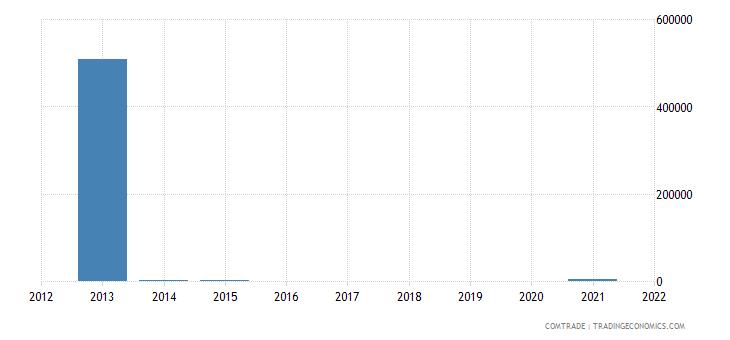 nigeria exports hungary