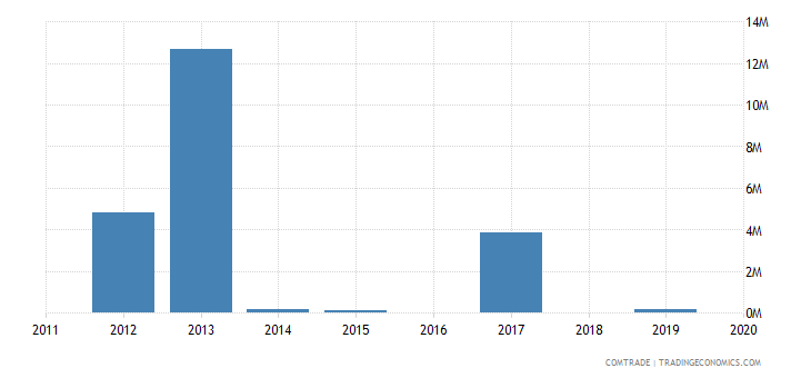 nigeria exports iceland