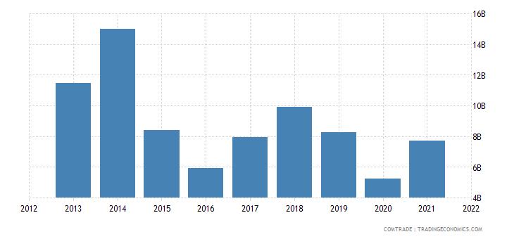 nigeria exports india