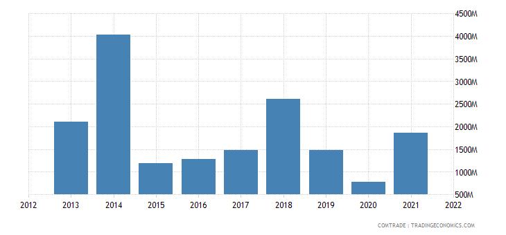 nigeria exports indonesia