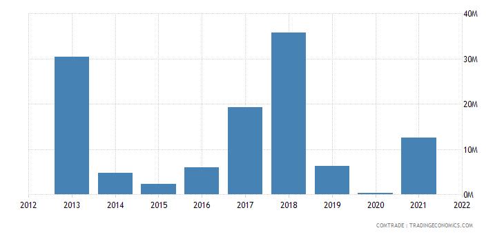 nigeria exports iron steel