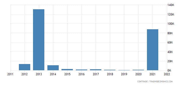 nigeria exports israel