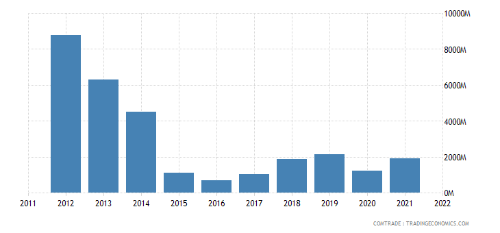 nigeria exports italy