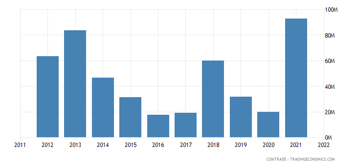 nigeria exports japan aluminum