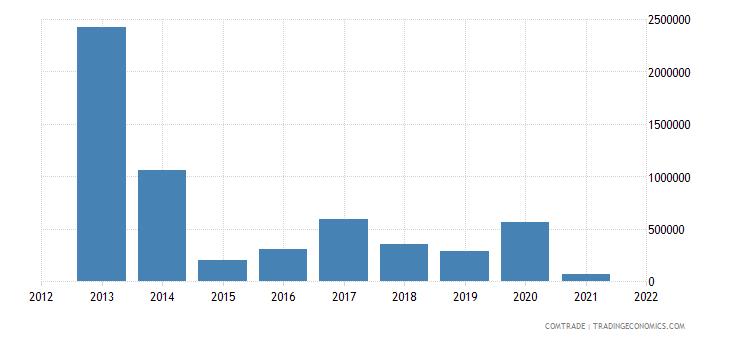 nigeria exports japan lead