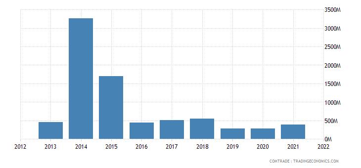 nigeria exports japan