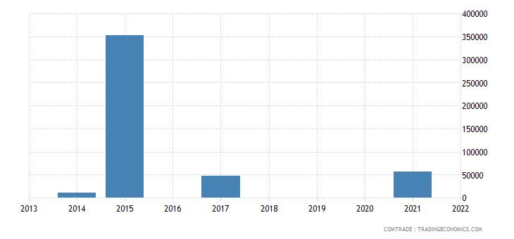 nigeria exports kazakhstan