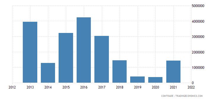 nigeria exports kenya