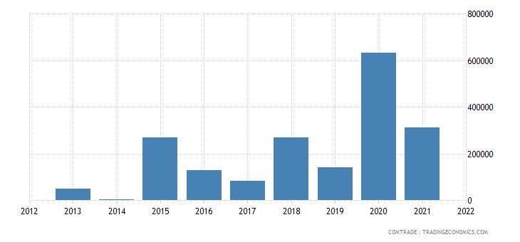 nigeria exports latvia