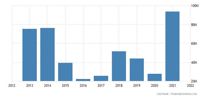nigeria exports lead