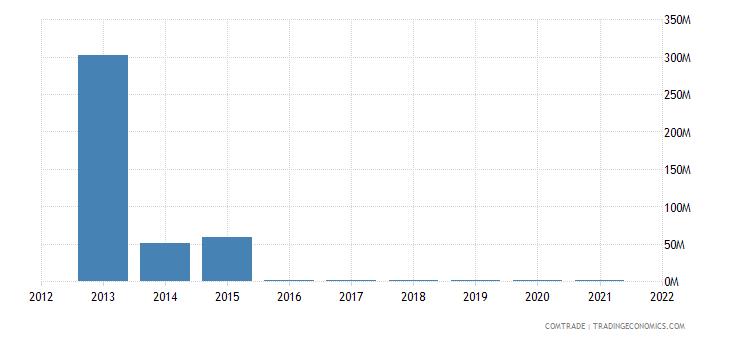nigeria exports lebanon